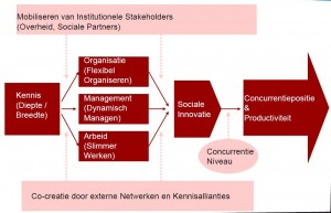 Model-van-Sociale-Innovatie Volberda